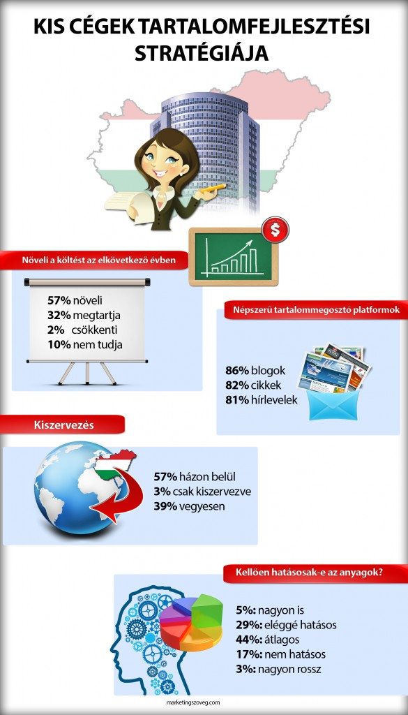 Tartalommarketing infografika