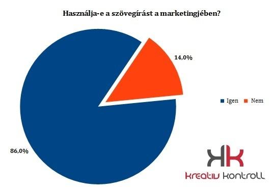 A magyar vállalkozások 86%-a használ szövegírást