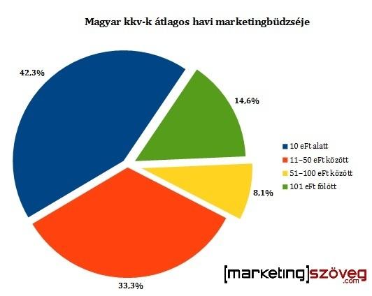 Magyar kis- és középvállalkozások havi marketingköltése
