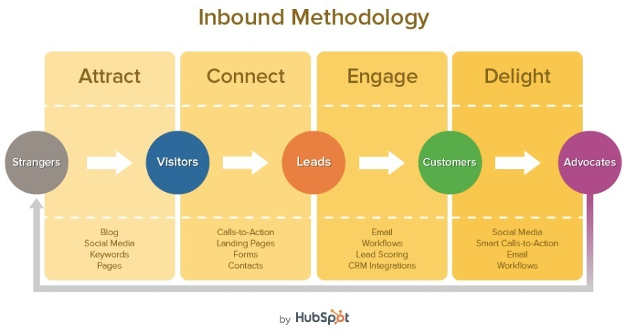 inboundmethodology