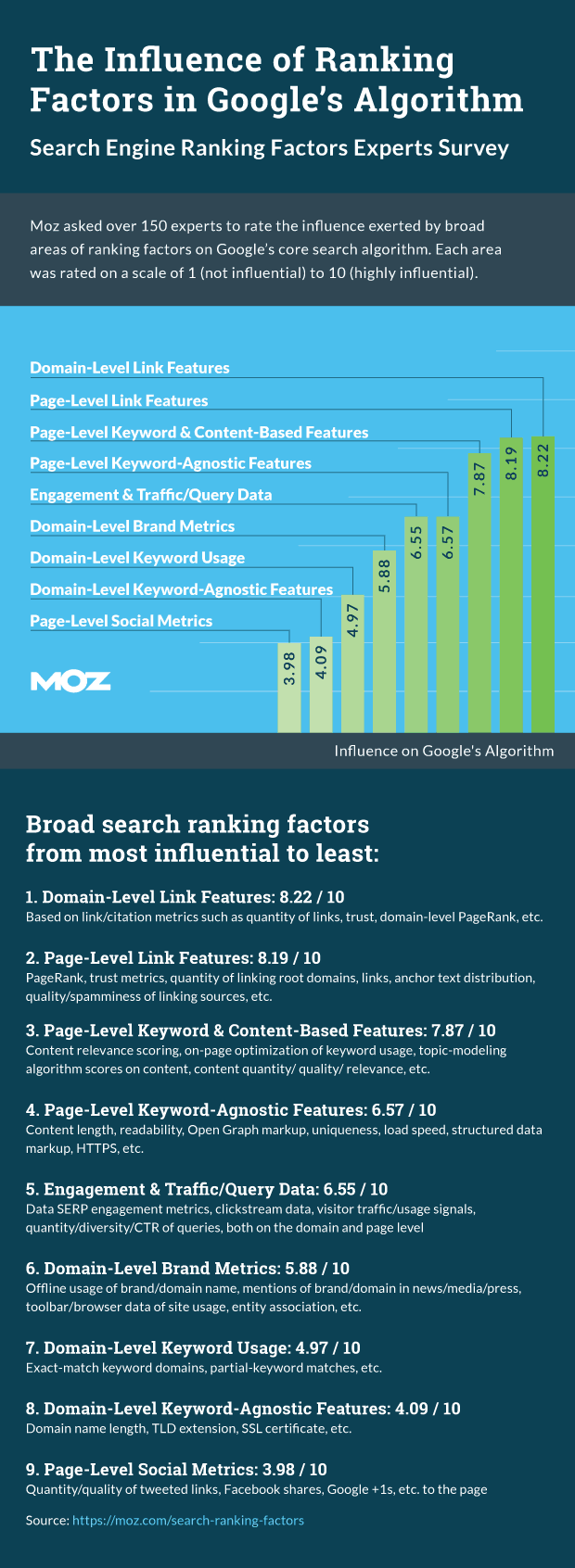 MOZ_survey_ranking_factors