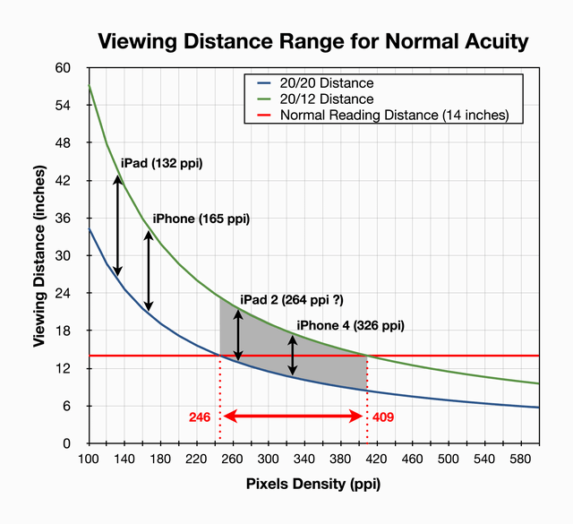 Viewing-Distance-Range-for-Normal-Acuity-Medium
