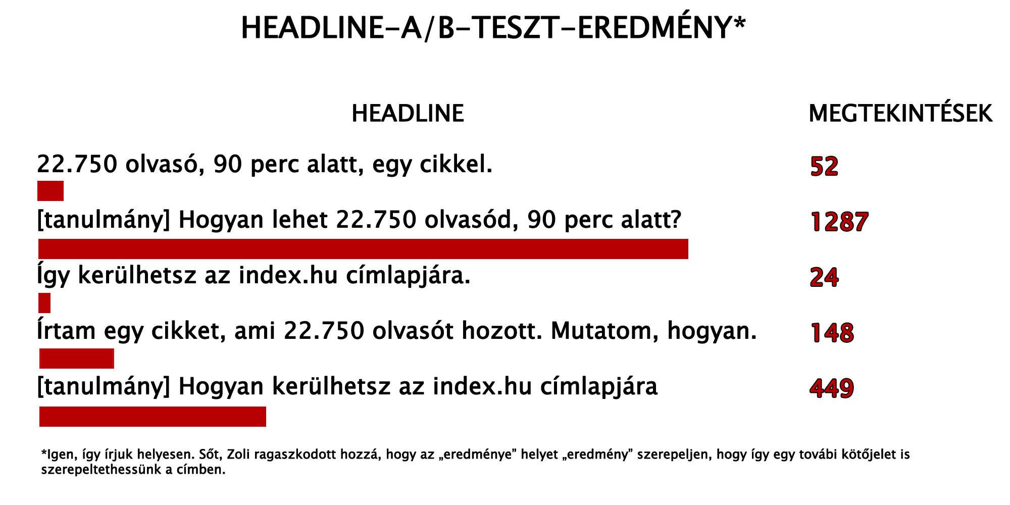 kontent_3-3_domainblog_esettanulmany_cimverseny