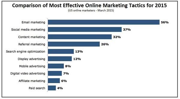 Tartalommarketing és ROI: A leghatékonyabb online marketing formák