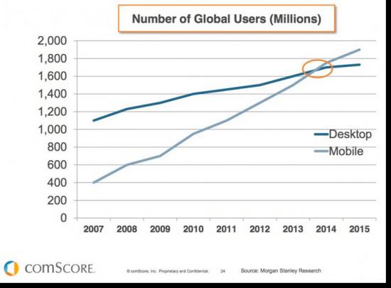 Mobilos olvasás, statisztika 2.